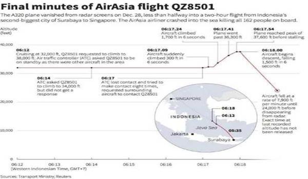 airasia-qz8501-minit-terakhir
