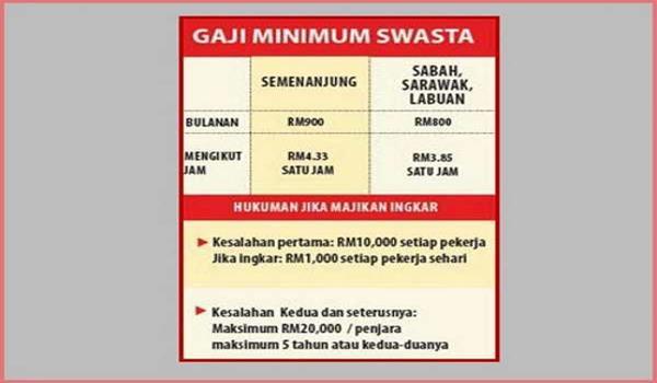 gaji-minimum-swasta-rm900