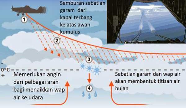 pembenihan-awan