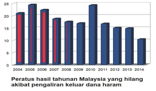 Pengaliran keluar dana haram (tansfer mispricing)berjumlah RM1.8 TRILION akibat SST